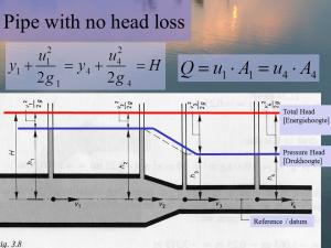 CU06997_lecture_3_Pipe no head loss