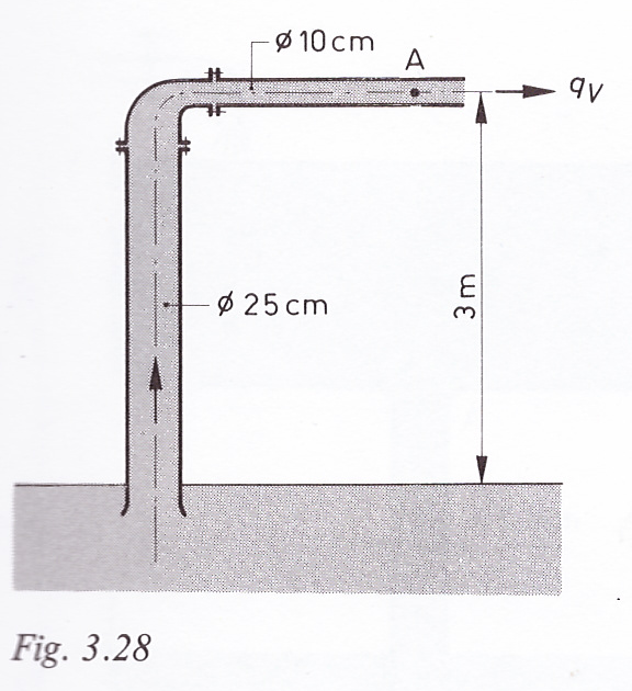 fig3.28